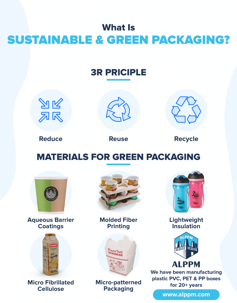 [infographic] What is Sustainable Packaging (Why it's Important)?